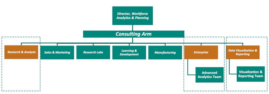 Figure 1: The Workforce Analytics team at Merck & Co (Source: Geetanjali Gamel)