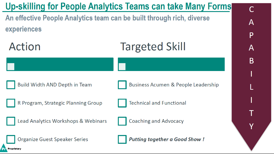 Figure 4: Capability - Level 2: Upskilling the people analytics team (Source: Geetanjali Gamel)