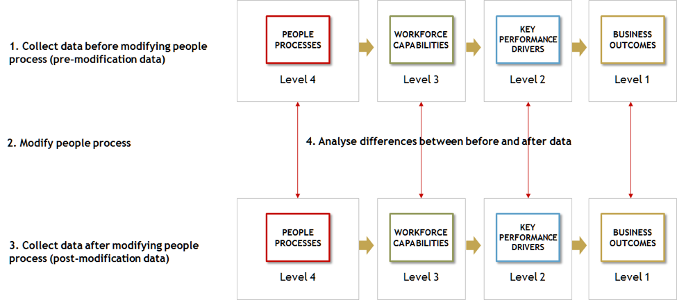 FIGURE 4   : METHODOLOGY FOR DEPLOYING SCIENTIFIC PEOPLE ANALYTICS (SOURCE: MAX BLUMBERG)