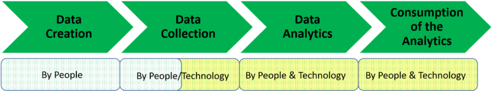 Figure 2   : A framework for people analytics (Source: Arun Sundar and Dipti Gulati, TrustSphere)
