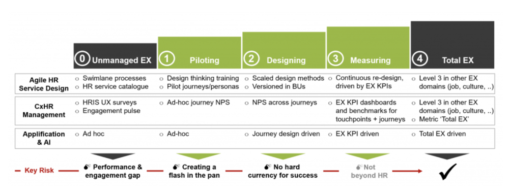 FIGURE 1: A MATURITY MODEL FOR EMPLOYEE EXPERIENCE (SOURCE: VOLKER JACOBS, TI PEOPLE)
