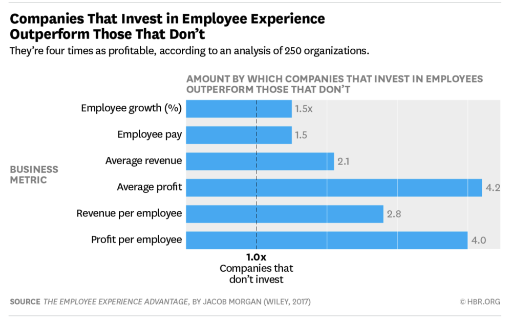 Figure 1  :  Companies that invest in Employee Experience outperform those that don't (Source: Jacob Morgan)