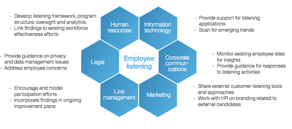 Figure 3   : Key stakeholders in an employee listening program (Source: Amplifying Employee Voice, IBM Smarter Workforce Institute)