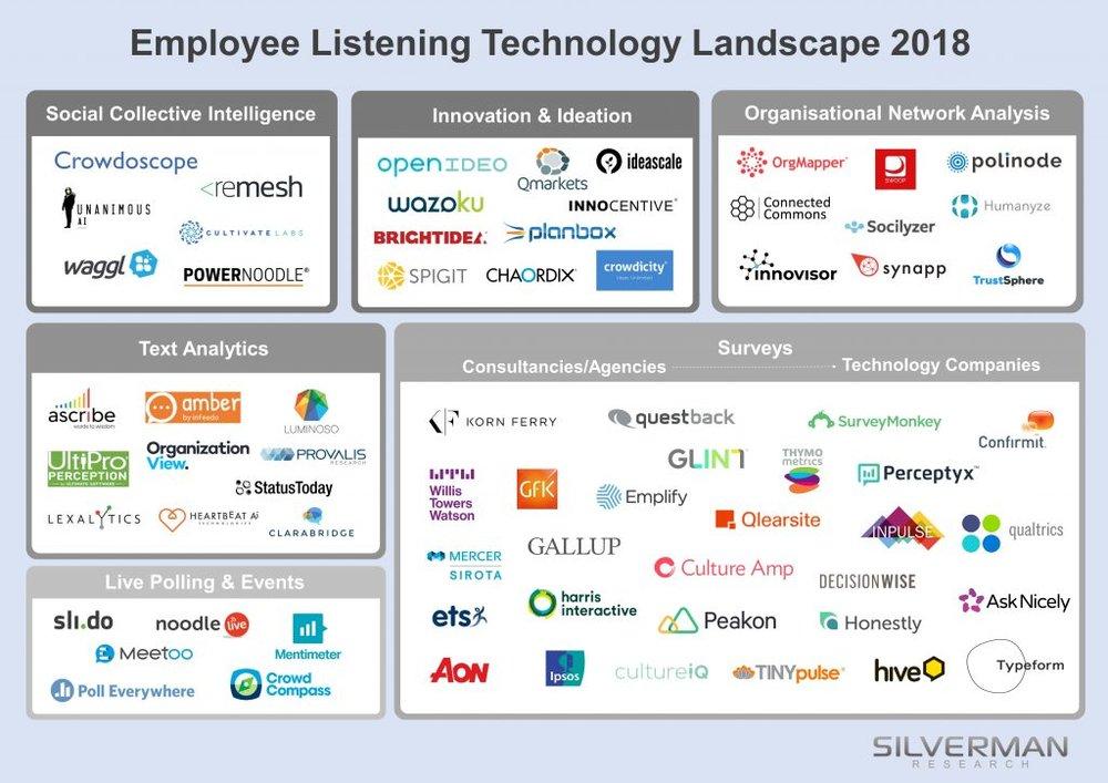 FIGURE 4   : THE EMPLOYEE LISTENING TECHNOLOGY LANDSCAPE 2018 (SOURCE: MICHAEL SILVERMAN, SILVERMAN RESEARCH)