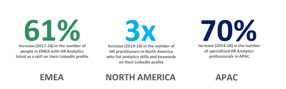 Figure 1:    The increase in HR professionals with analytics skills in their LinkedIn profiles is rising globally (Source: David Green, created from data in LinkedIn's The Rise of Analytics in HR research)