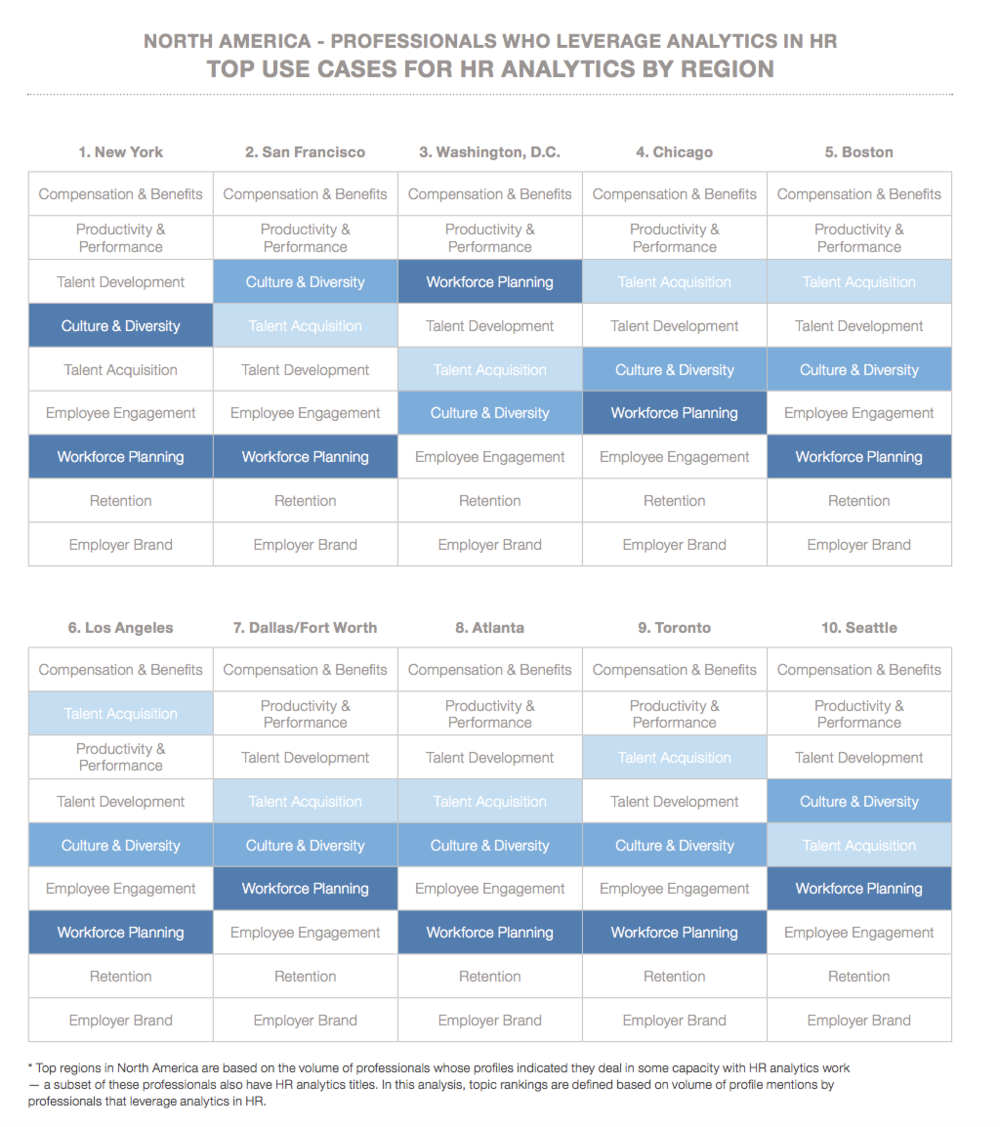 Figure 2:    Top cities and use cases for HR Analytics in North America (Source: LinkedIn, The Rise of Analytics in HR)