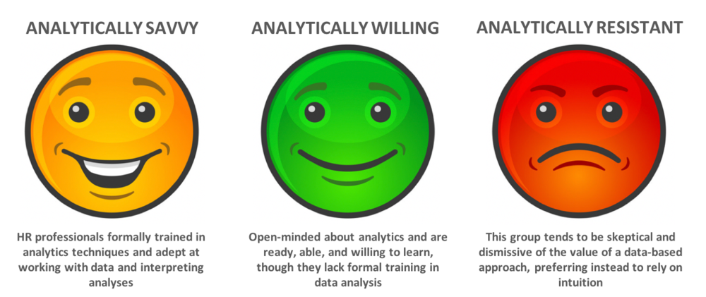 FIG 1:   THREE CATEGORIES OF HR PROFESSIONALS AND THEIR ANALYTICAL CAPABILITIES