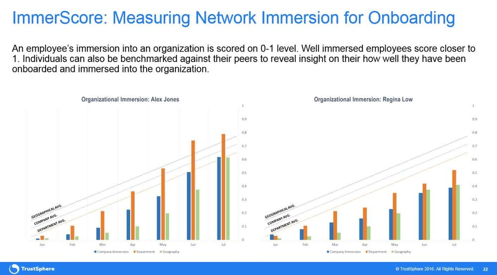 FIG 4   : IMMERSCORE: MEASURING NETWORK IMMERSION FOR ONBOARDING (SOURCE: TRUSTSPHERE)