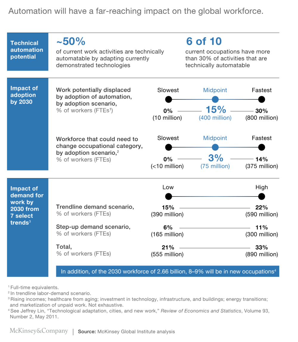 FIG 5:   AUTOMATION WILL HAVE A FAR-REACHING EFFECT ON THE GLOBAL WORKFORCE (SOURCE: MCKINSEY GLOBAL INSTITUTE)