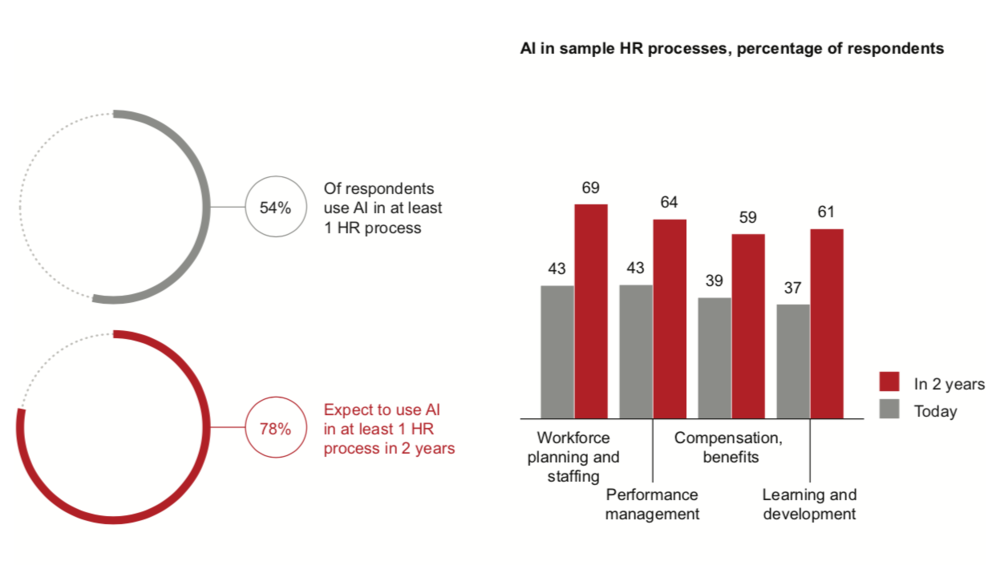 FIG 6:   MOST HR DEPARTMENTS PLAN TO ADOPT AI BY 2020 (SOURCE: BAIN HR DECISION MAKER SURVEY)