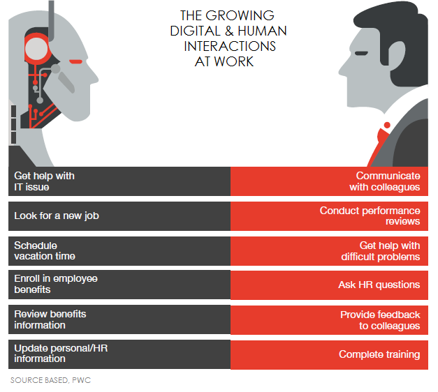 FIG 9   – THE GROWING DIGITAL AND HUMAN INTERACTIONS AT WORK (SOURCE: SOUMYASANTO SEN, BASED ON PWC)