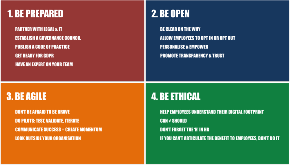 FIG 1:    Recommendations for ethical standards in people analytics (Source: David Green, 2018)