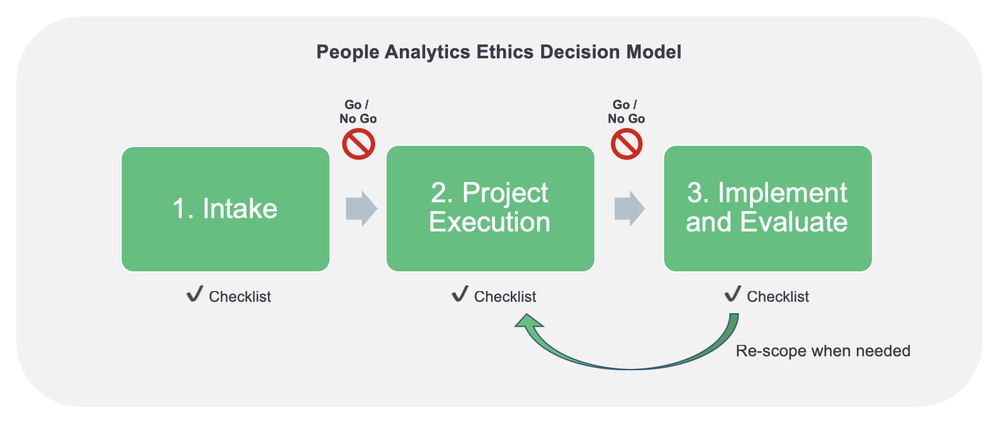 FIG 2   : People Analytics Ethics Decision Model (Source: Insight222)