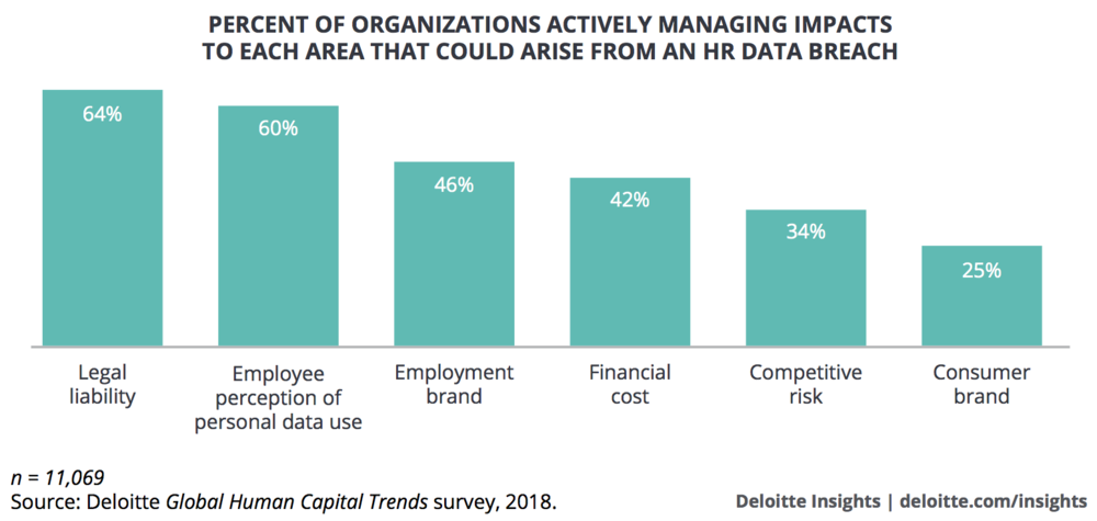 FIG 4   : When it comes to people data, organisations are actively managing risks around employee perceptions and legal liability, but only a quarter are managing the potential impact on their consumer brand (Source: Deloitte Global Human Capital Trends)