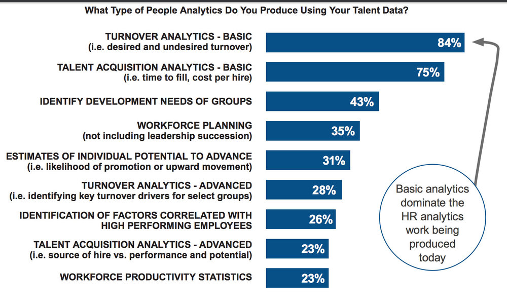 Figure 6 - The type of people analytics projects being undertaken in 2016 (Source: New Talent Management Network)