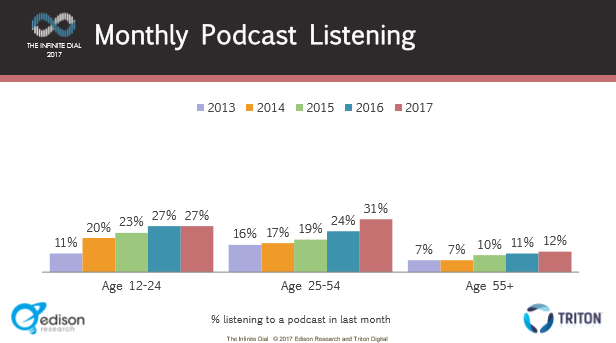 ID Pg42 Monthly Listening by Age.PNG