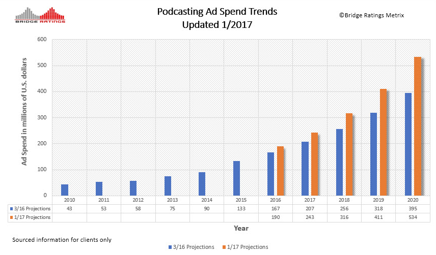 Bridge Updated Podcast Ad Spend Trendline.PNG