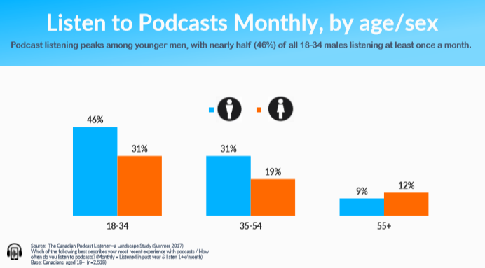 Ulster Media Listening by Age.PNG