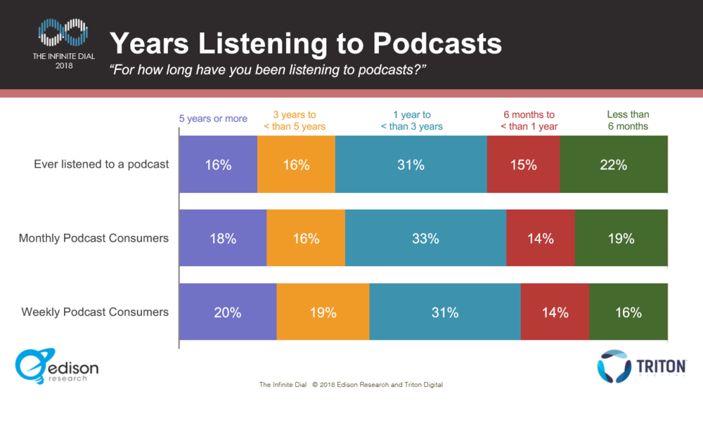 PodConsumer2018 Years Listening To Pods - Weekly.PNG