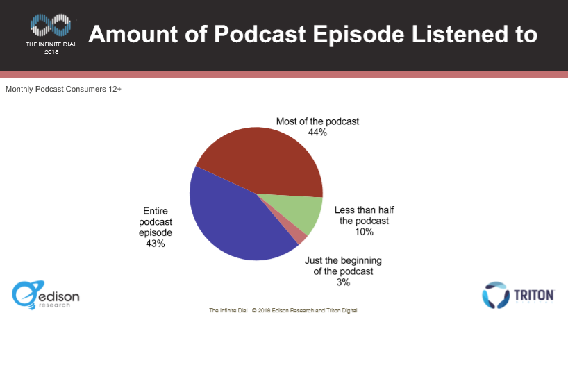 Pod Consumer 2018 Podcast Completion Rates.PNG