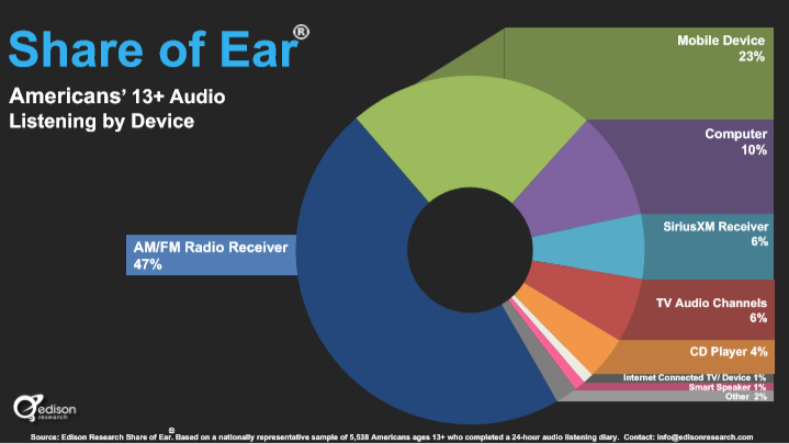 Share of Ear ALL Listeners Device.PNG
