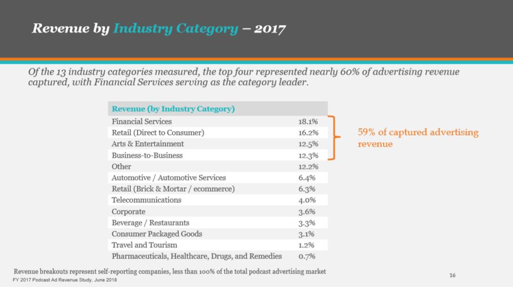 IAB 2018 Pg 16 - Sponsor Industries.PNG