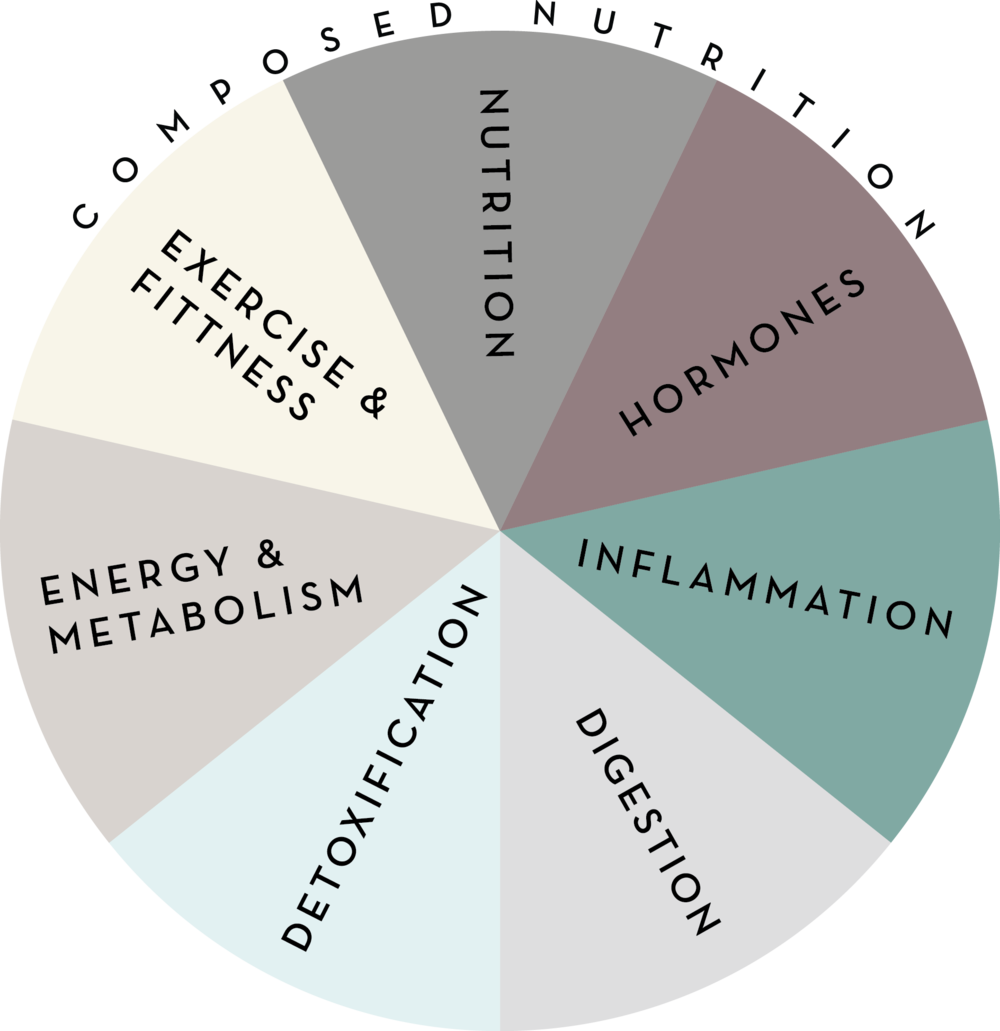 Composed Nutrition Wheel.png