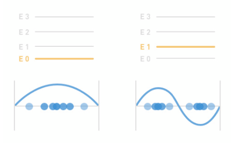 Concept of the energy levels - A change in the energy level of the electron adds more peaks and nodes to the wavefunction (blue curve). This change is represented in two sequential static figures
