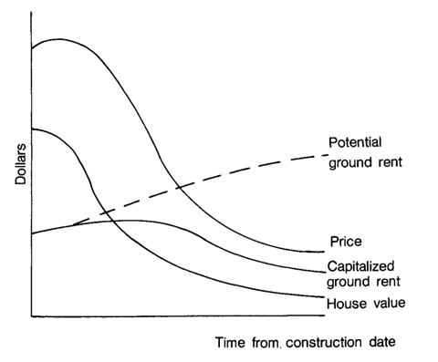 The depreciation cycle of inner city neighborhoods (Neil Smith)