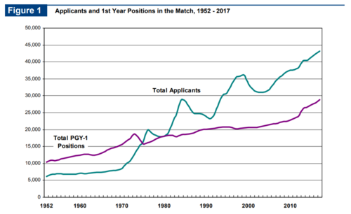 The Residency Shortage. Graph and Information found on The NRMP (Match) SAP Crystal Report  found here.