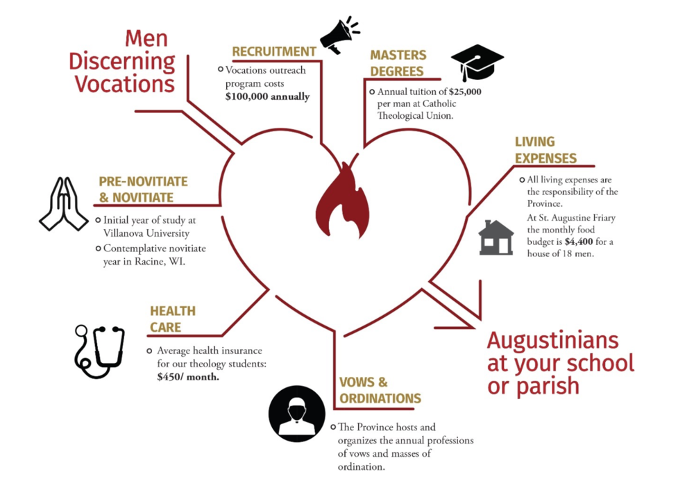 MWA Men Discerning Vocations Infographic.png