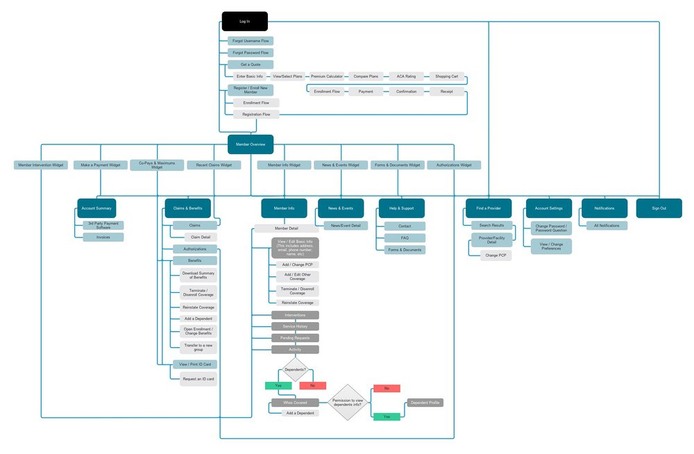 Streamlined user flow