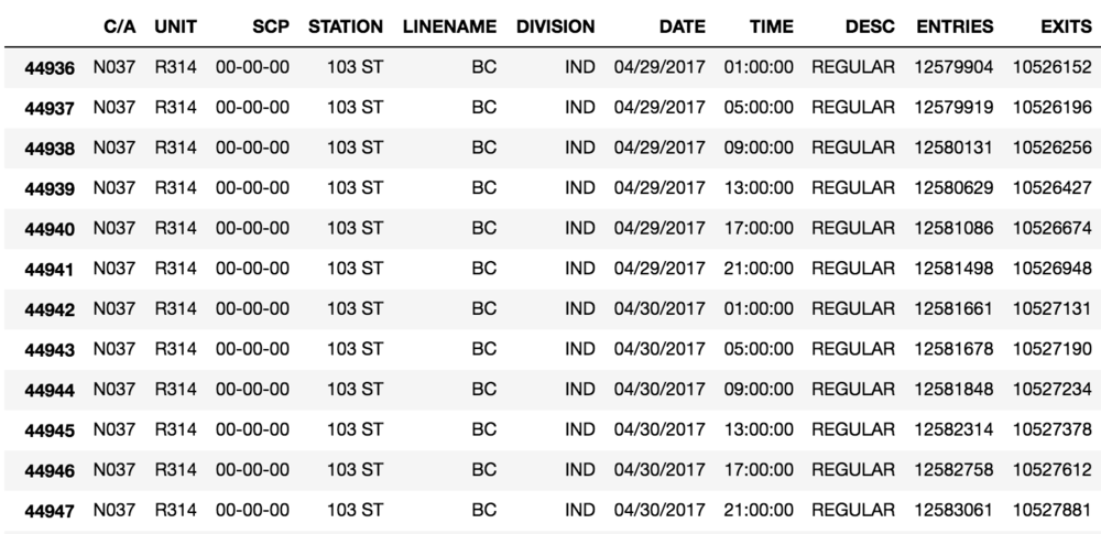 Two days of records for the 103rd St. station on the BC line.