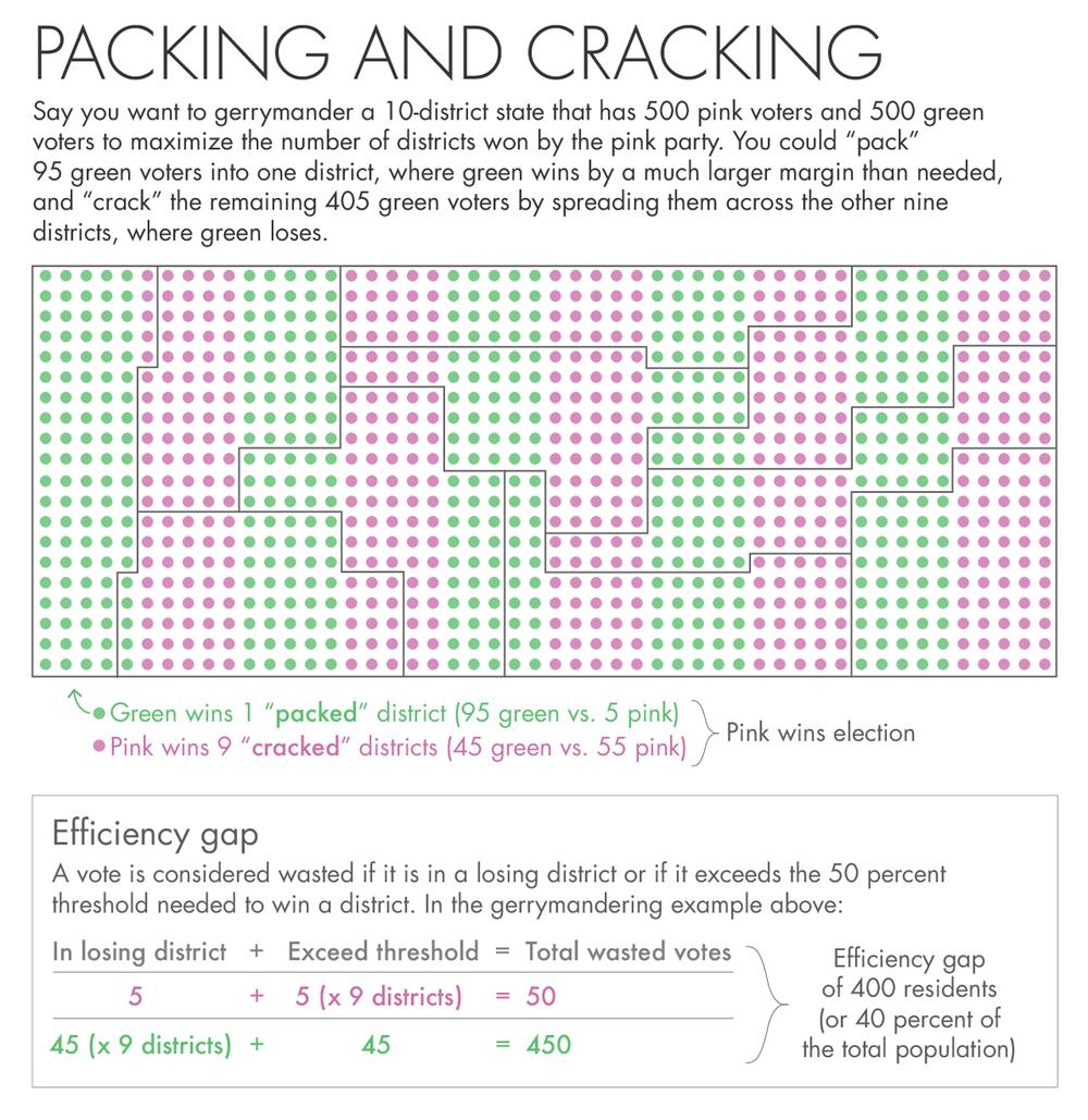 The mathematics behind gerrymandering.