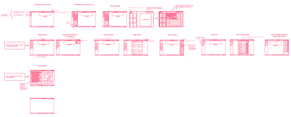 Process Flow and wire-frames done in Invision Free-Hand