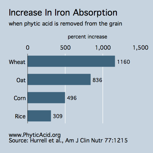 phytic-acid-iron.png