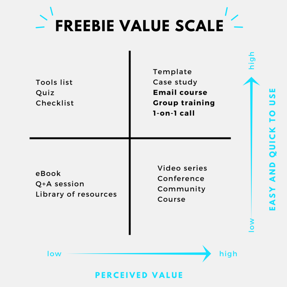 Freebie Value Scale.png