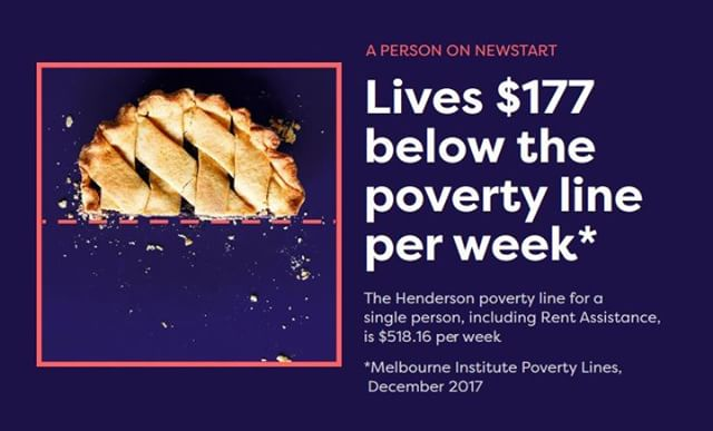 if you've never been on Newstart, consider this: a single person on Newstart is getting less than 40% of the minimum wage in Australia.And, because of the way Newstart is calculated, the gap between what a job seeker receives and what the average Australian earns is growing bigger and bigger. #SharethePie  www.sharethepie.com.au link in bio