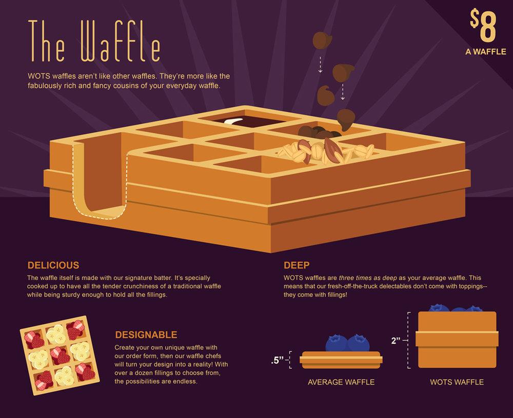 wots-branding-waffle-illustration-pamphlet1.jpg