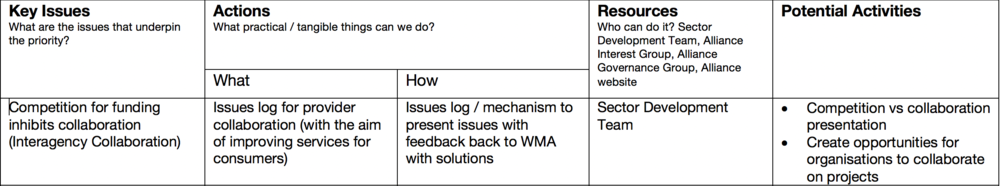 WMA 2018 Key Issue: 3