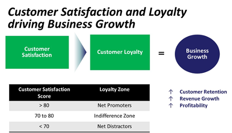 Customer satisfaction and loyalty driving business growth.png