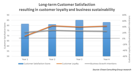 Long term customer satisfaction resulting in customer loyalty and business sustainability.png