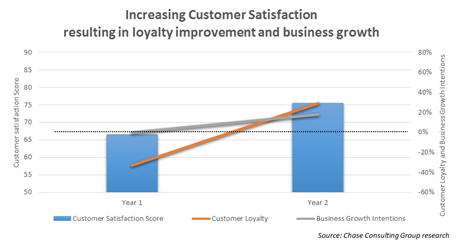 Increasing customer satisfaction resulting in loyalty improvement and busines growth.png
