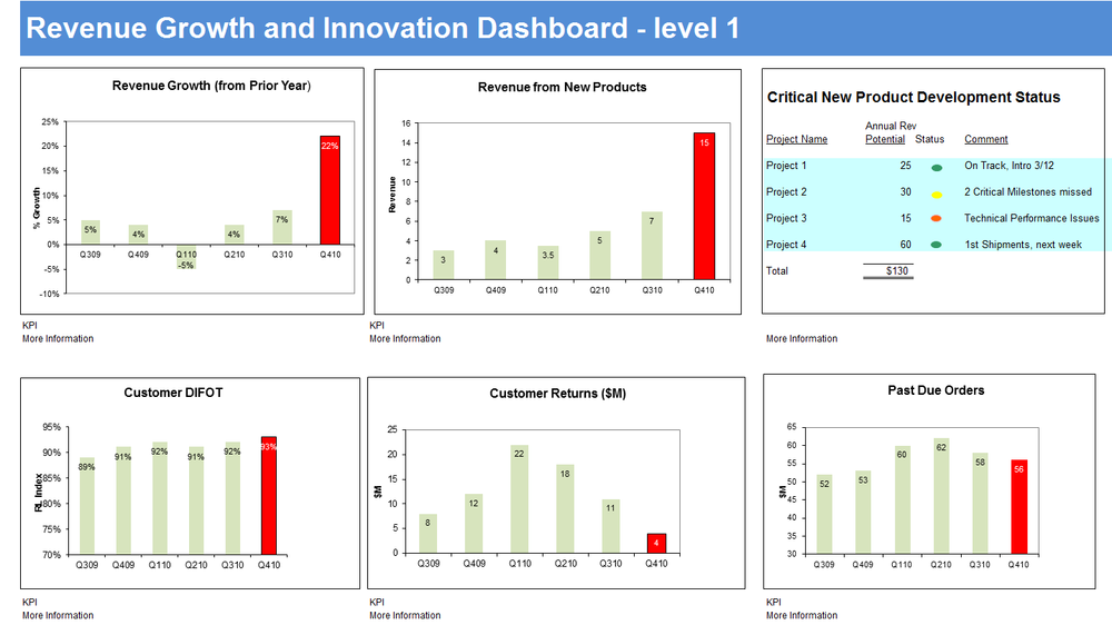 Revenue_Growth_and_Innovation_Scorecard_-_level_1.png