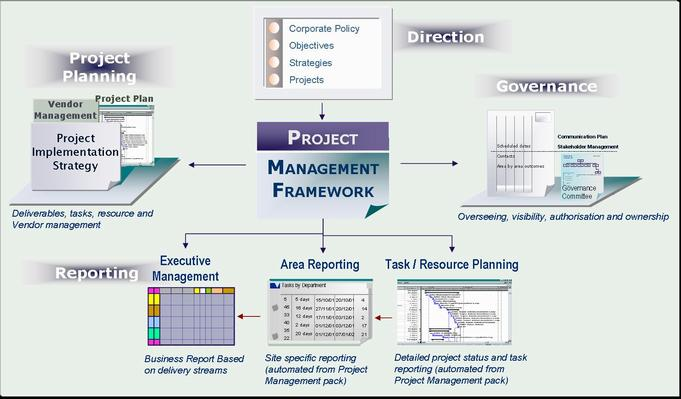Project Management Framework.jpg