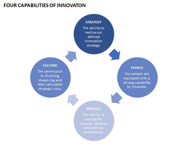 Innovation Capability