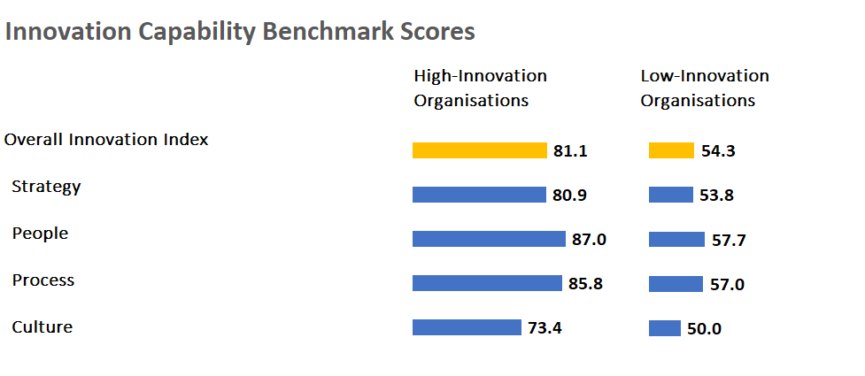 Innovation Benchmarks