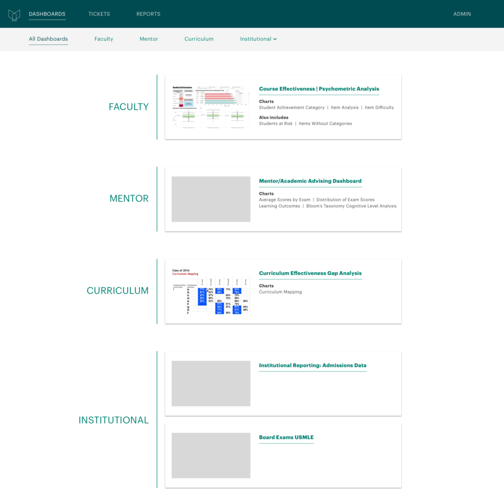 Wireframe Progression | Dashboard Summary