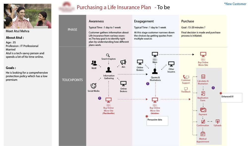 Life Insurance — Pranav Bhave on