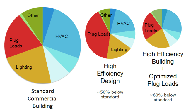 Figure 2: Energy consumption from plug loads